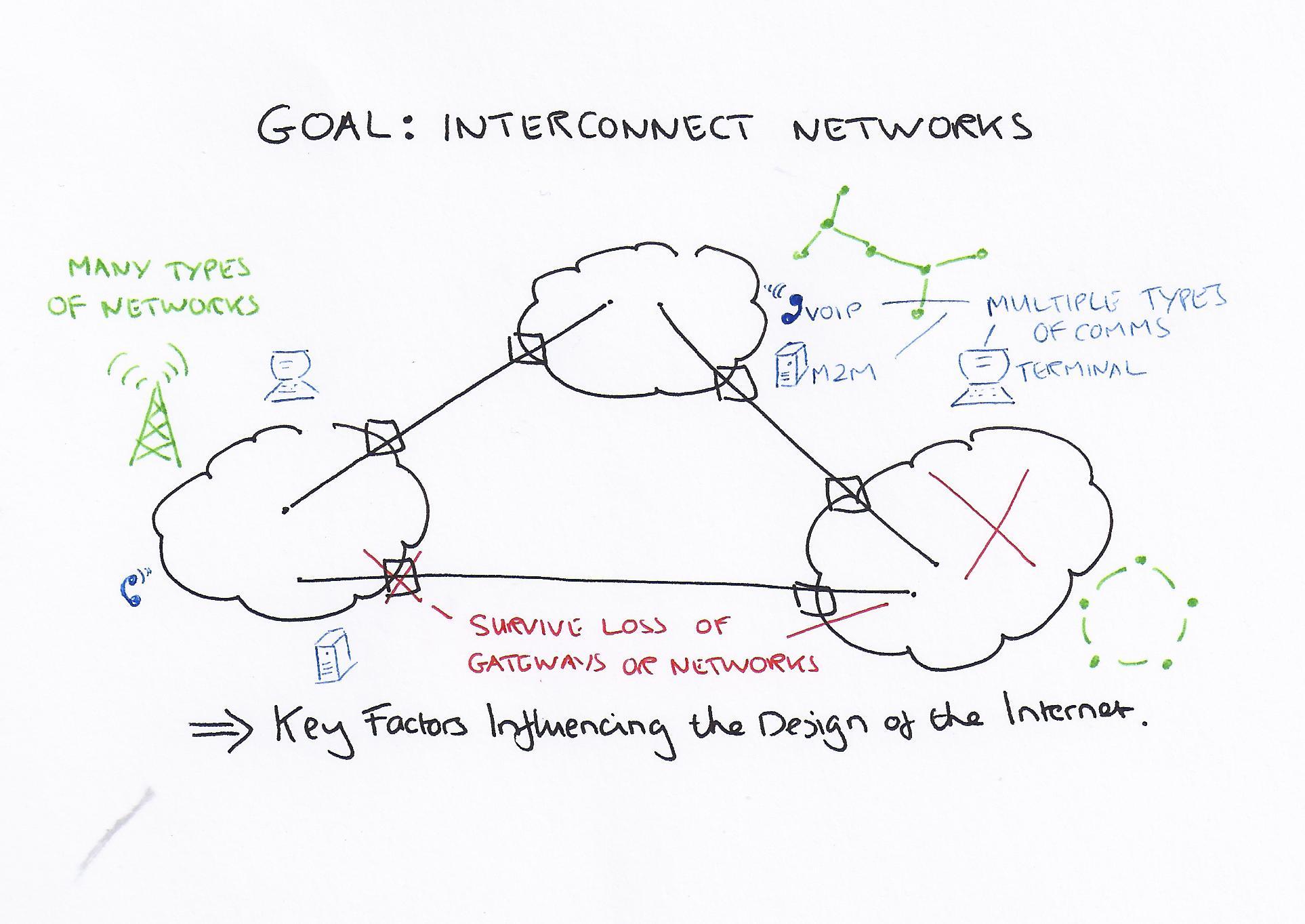 Design of the Internet