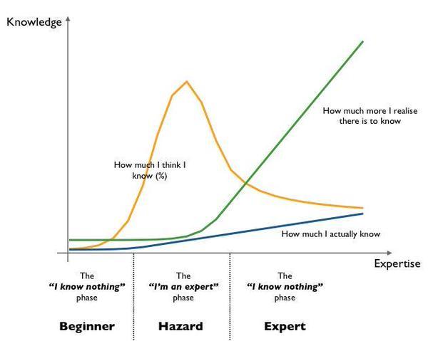 swardley-knowledge-v-expertise