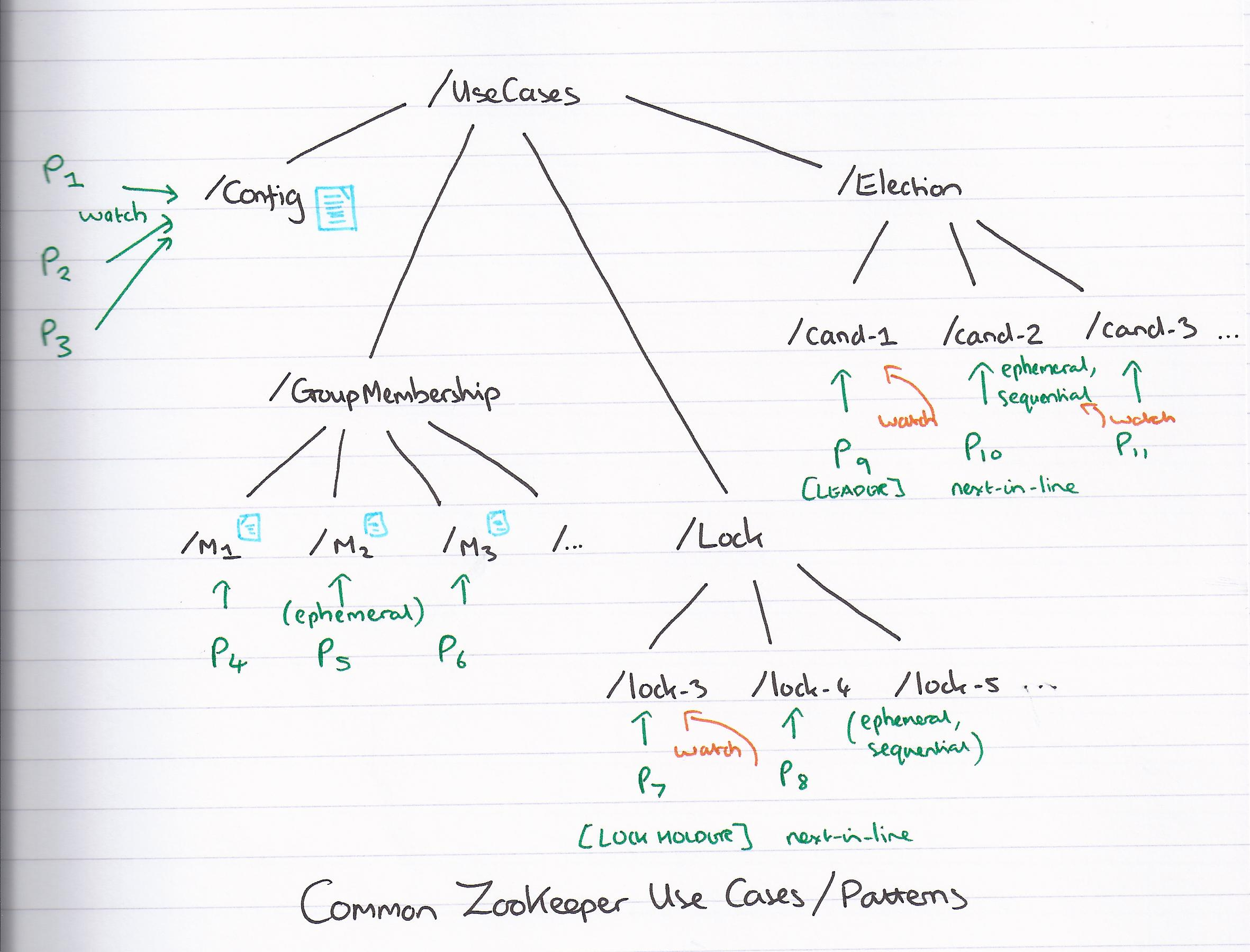 ZooKeeper use case patterns