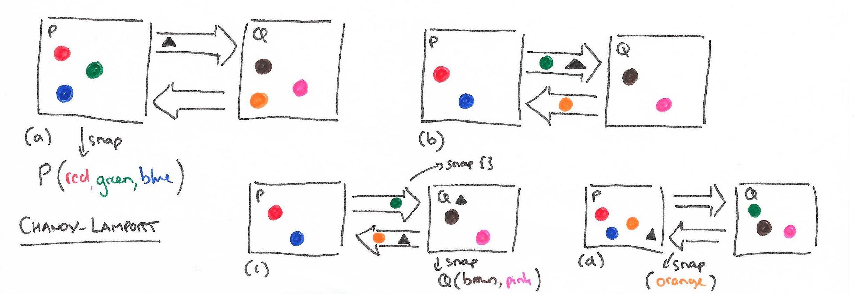 Changy-Lamport Algorithm