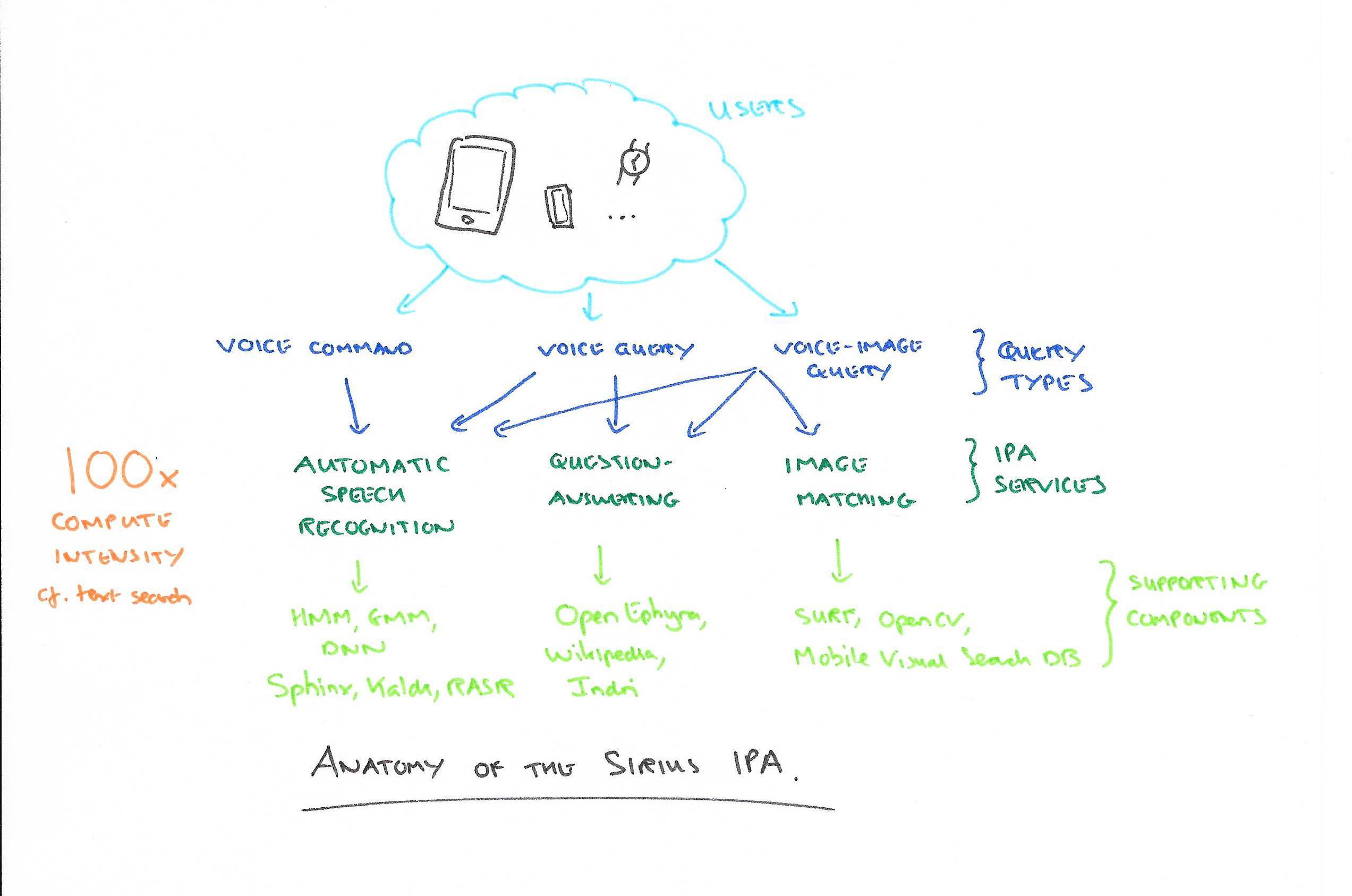 Anatomy of the Sirius IPA