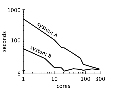 Performance of two systems