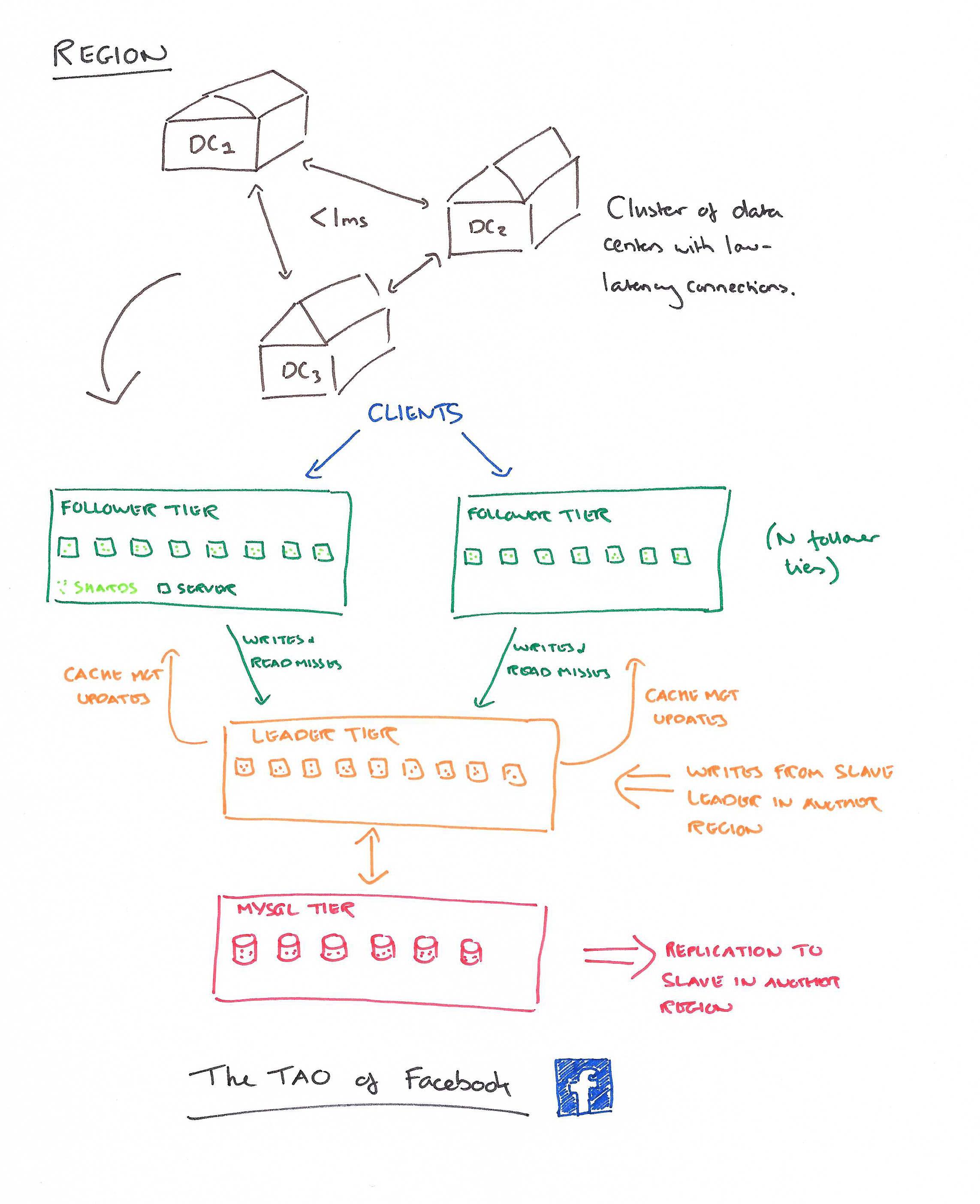 The TAO of Facebook