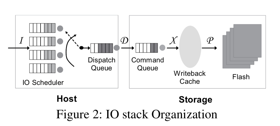 Barrier Enabled Io Stack For Flash Storage The Morning Paper