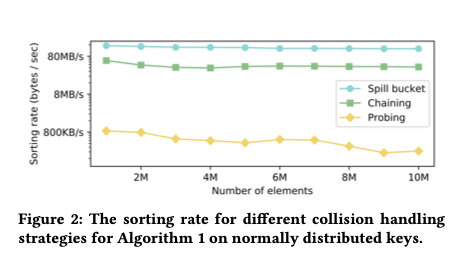 The case for a learned sorting algorithm