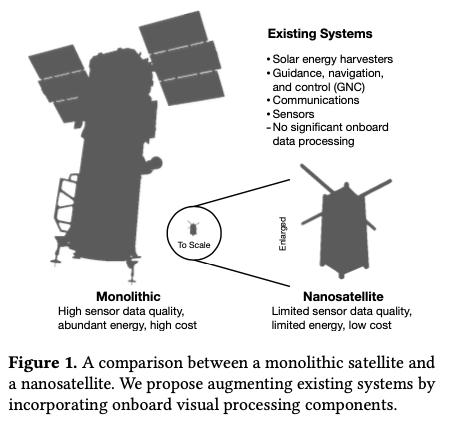 轨道边缘计算:纳米卫星星座作为新型计算机系统